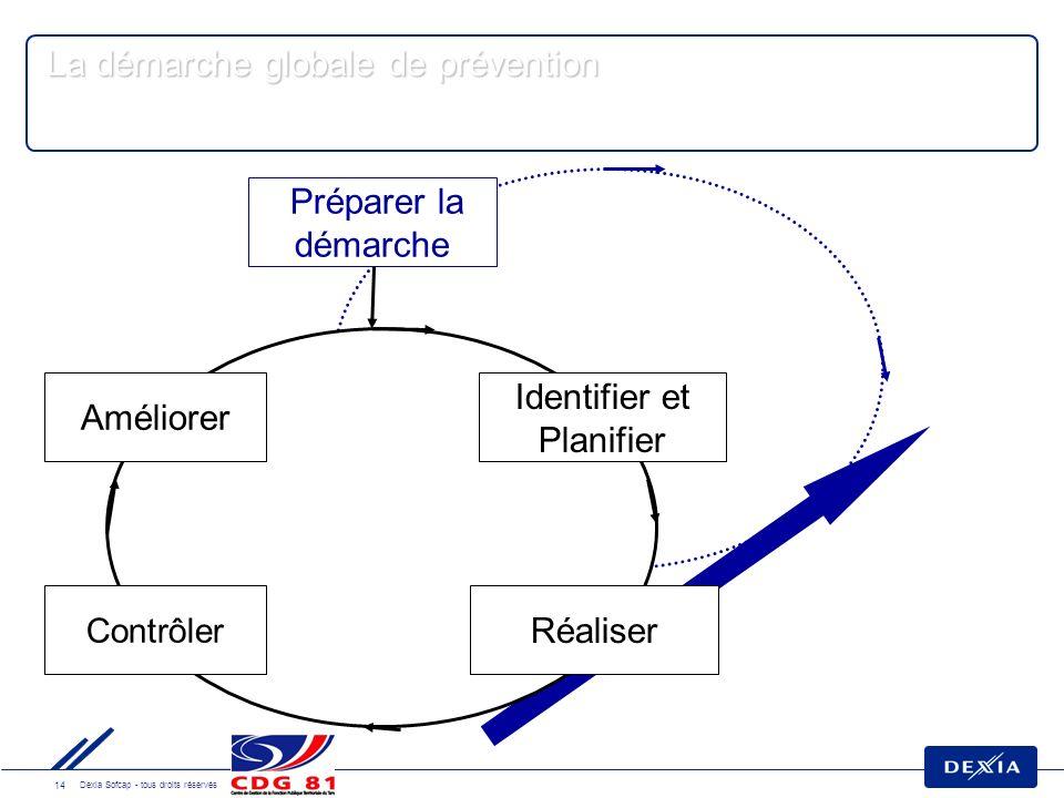 14 Dexia Sofcap - tous droits réservés La démarche globale de prévention Préparer la démarche Identifier et Planifier Réaliser Améliorer Contrôler