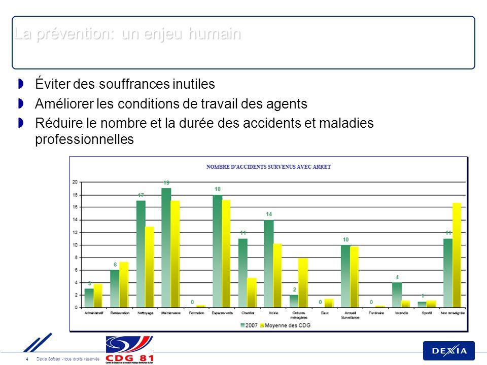 5 Dexia Sofcap - tous droits réservés La prévention: un enjeu financier Accident de travail (accident de service, accident de trajet, maladie professionnelle) 100 % du traitement pendant la durée de larrêt.