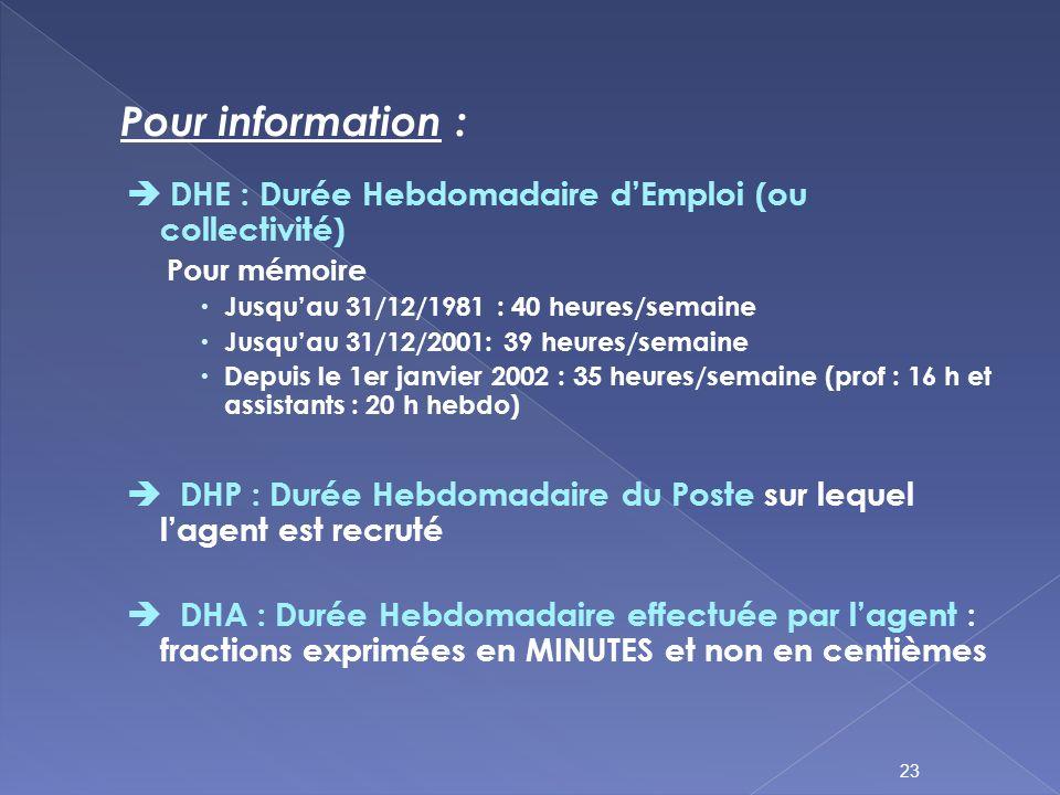 DHE : Durée Hebdomadaire dEmploi (ou collectivité) Pour mémoire Jusquau 31/12/1981 : 40 heures/semaine Jusquau 31/12/2001: 39 heures/semaine Depuis le