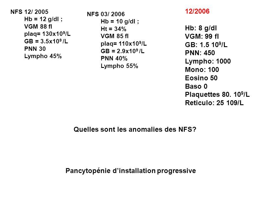 NFS 03/ 2006 Hb = 10 g/dl ; Ht = 34% VGM 85 fl plaq= 110x10 9 /L GB = 2.9x10 9 /L PNN 40% Lympho 55% Quelles sont les anomalies des NFS? Pancytopénie