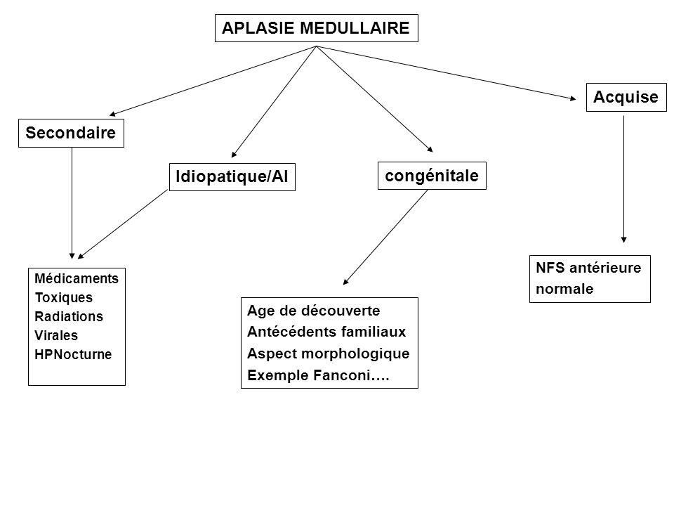 Secondaire Idiopatique/AI congénitale Acquise Médicaments Toxiques Radiations Virales HPNocturne NFS antérieure normale Age de découverte Antécédents