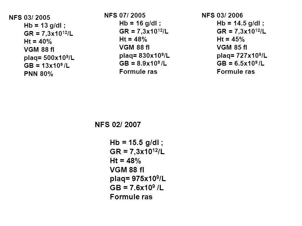 NFS 03/ 2005 Hb = 13 g/dl ; GR = 7,3x10 12 /L Ht = 40% VGM 88 fl plaq= 500x10 9 /L GB = 13x10 9 /L PNN 80% NFS 07/ 2005 Hb = 16 g/dl ; GR = 7,3x10 12 /L Ht = 48% VGM 88 fl plaq= 830x10 9 /L GB = 8.9x10 9 /L Formule ras NFS 03/ 2006 Hb = 14.5 g/dl ; GR = 7,3x10 12 /L Ht = 45% VGM 85 fl plaq= 727x10 9 /L GB = 6.5x10 9 /L Formule ras NFS 02/ 2007 Hb = 15.5 g/dl ; GR = 7,3x10 12 /L Ht = 48% VGM 88 fl plaq= 975x10 9 /L GB = 7.6x10 9 /L Formule ras