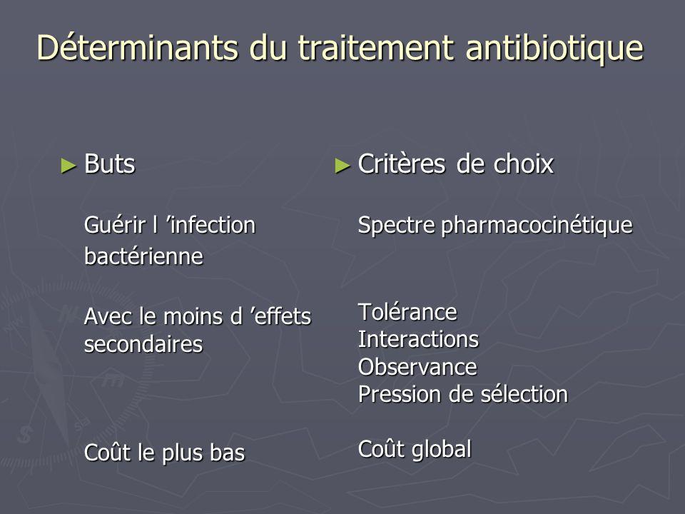 Déterminants du traitement antibiotique Buts Guérir l infection bactérienne Avec le moins d effets secondaires Coût le plus bas Buts Guérir l infectio