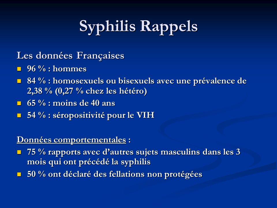 Syphilis Rappels Les données Françaises 96 % : hommes 96 % : hommes 84 % : homosexuels ou bisexuels avec une prévalence de 2,38 % (0,27 % chez les hét