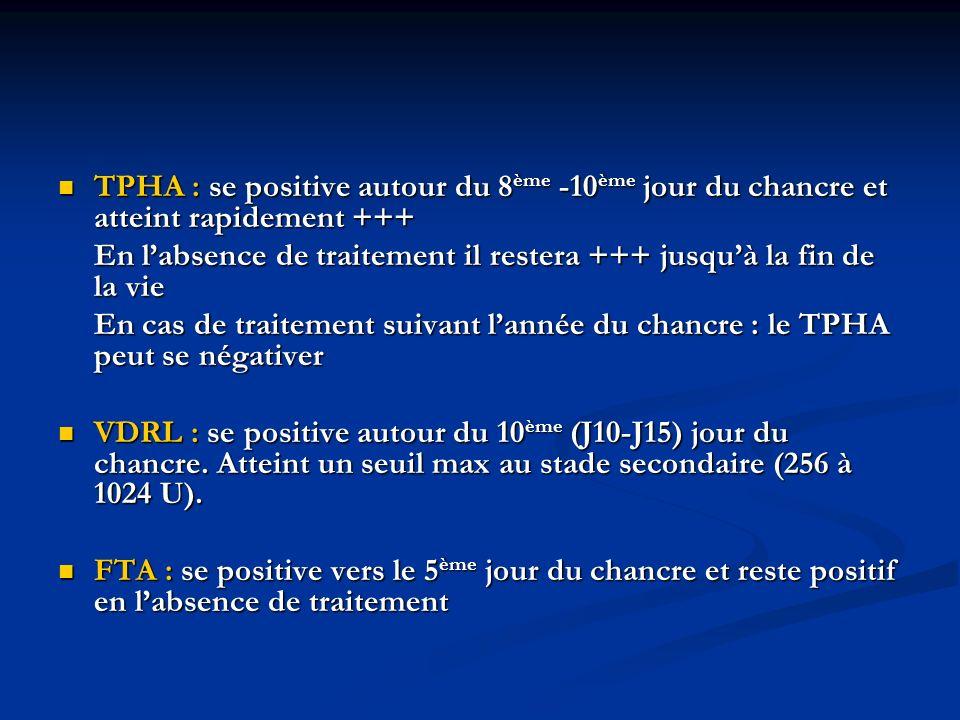 TPHA : se positive autour du 8 ème -10 ème jour du chancre et atteint rapidement +++ TPHA : se positive autour du 8 ème -10 ème jour du chancre et att
