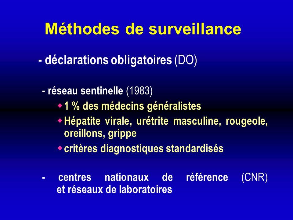 Méthodes de surveillance - déclarations obligatoires (DO) - réseau sentinelle (1983) 1 % des médecins généralistes Hépatite virale, urétrite masculine