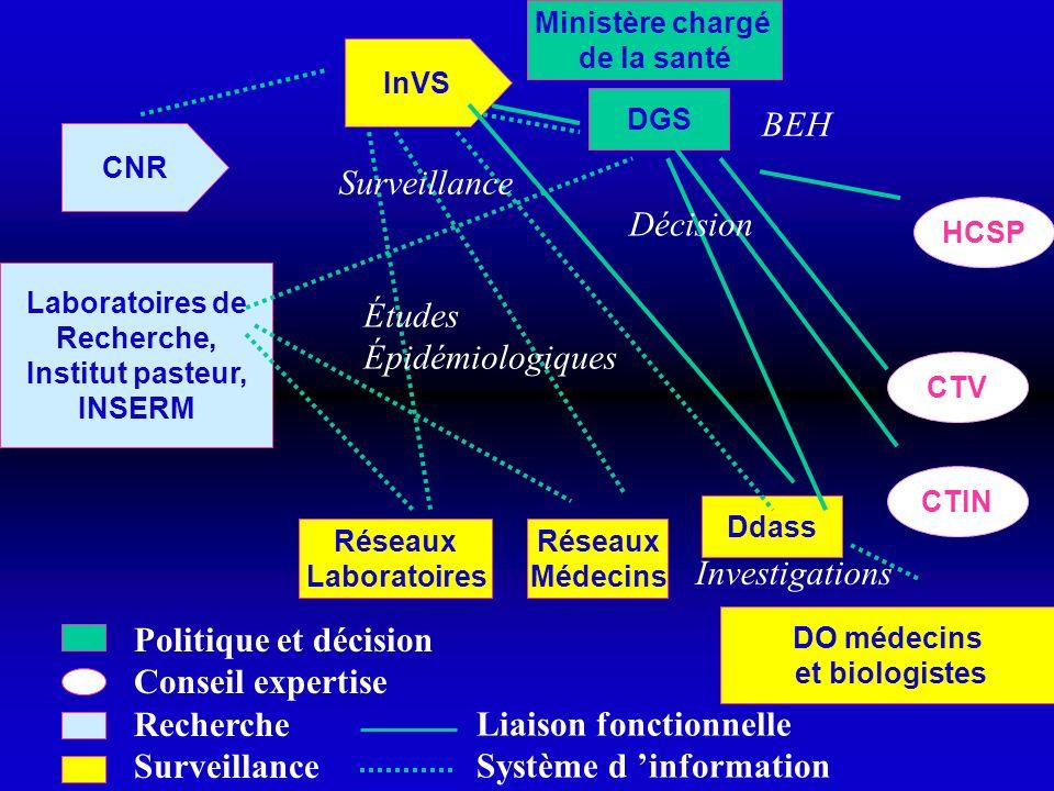 HCSP CTV CTIN Ministère chargé de la santé DGS Ddass Réseaux Médecins Réseaux Laboratoires InVS CNR Laboratoires de Recherche, Institut pasteur, INSER