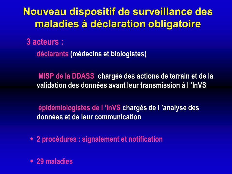 Nouveau dispositif de surveillance des maladies à déclaration obligatoire 3 acteurs : déclarants (médecins et biologistes) MISP de la DDASS chargés de