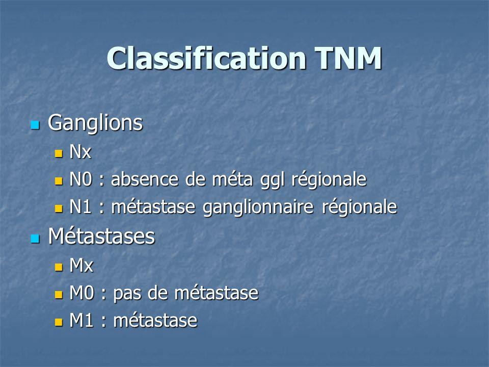 Classification TNM Ganglions Ganglions Nx Nx N0 : absence de méta ggl régionale N0 : absence de méta ggl régionale N1 : métastase ganglionnaire région