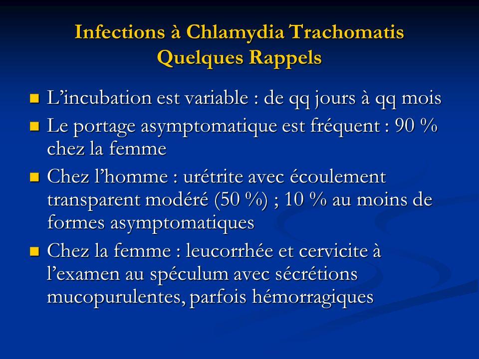 Infections à Chlamydia Trachomatis Quelques Rappels Lincubation est variable : de qq jours à qq mois Lincubation est variable : de qq jours à qq mois
