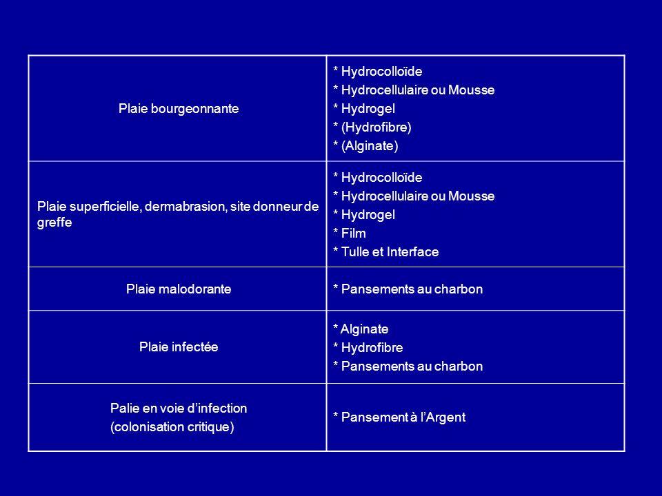 Plaie bourgeonnante * Hydrocolloïde * Hydrocellulaire ou Mousse * Hydrogel * (Hydrofibre) * (Alginate) Plaie superficielle, dermabrasion, site donneur