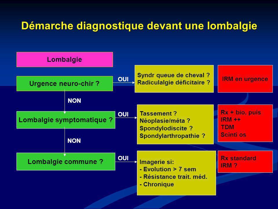 Démarche diagnostique devant une lombalgie Lombalgie Urgence neuro-chir ? Lombalgie symptomatique ? Lombalgie commune ? Syndr queue de cheval ? Radicu
