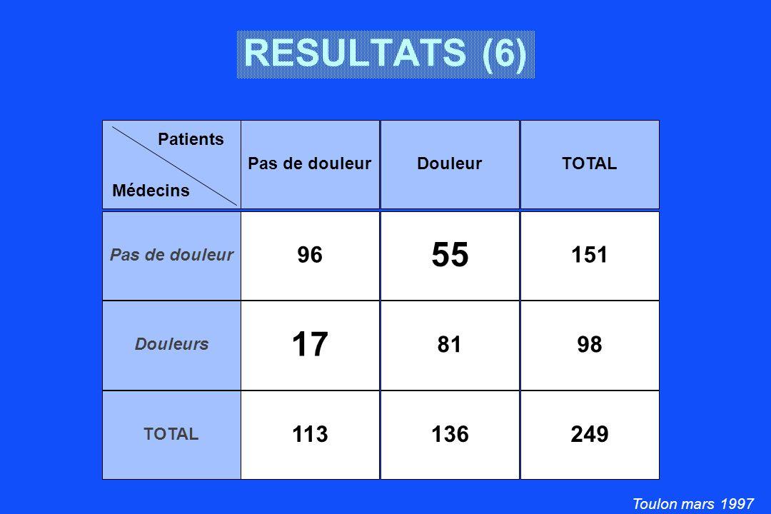 Toulon mars 1997 Pas de douleur 96 55 151 Douleurs 17 8198 TOTAL 113136249 RESULTATS (6) Pas de douleurDouleurTOTAL Médecins Patients