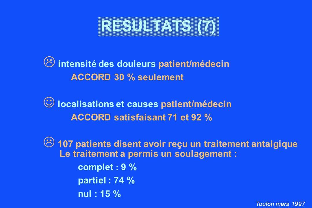 Toulon mars 1997 RESULTATS (7) intensité des douleurs patient/médecin ACCORD 30 % seulement localisations et causes patient/médecin ACCORD satisfaisant 71 et 92 % 107 patients disent avoir reçu un traitement antalgique Le traitement a permis un soulagement : complet : 9 % partiel : 74 % nul : 15 %