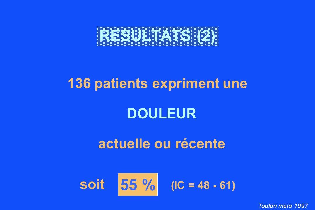 Toulon mars 1997 55 % RESULTATS (2) 136 patients expriment une DOULEUR actuelle ou récente soit (IC = 48 - 61)