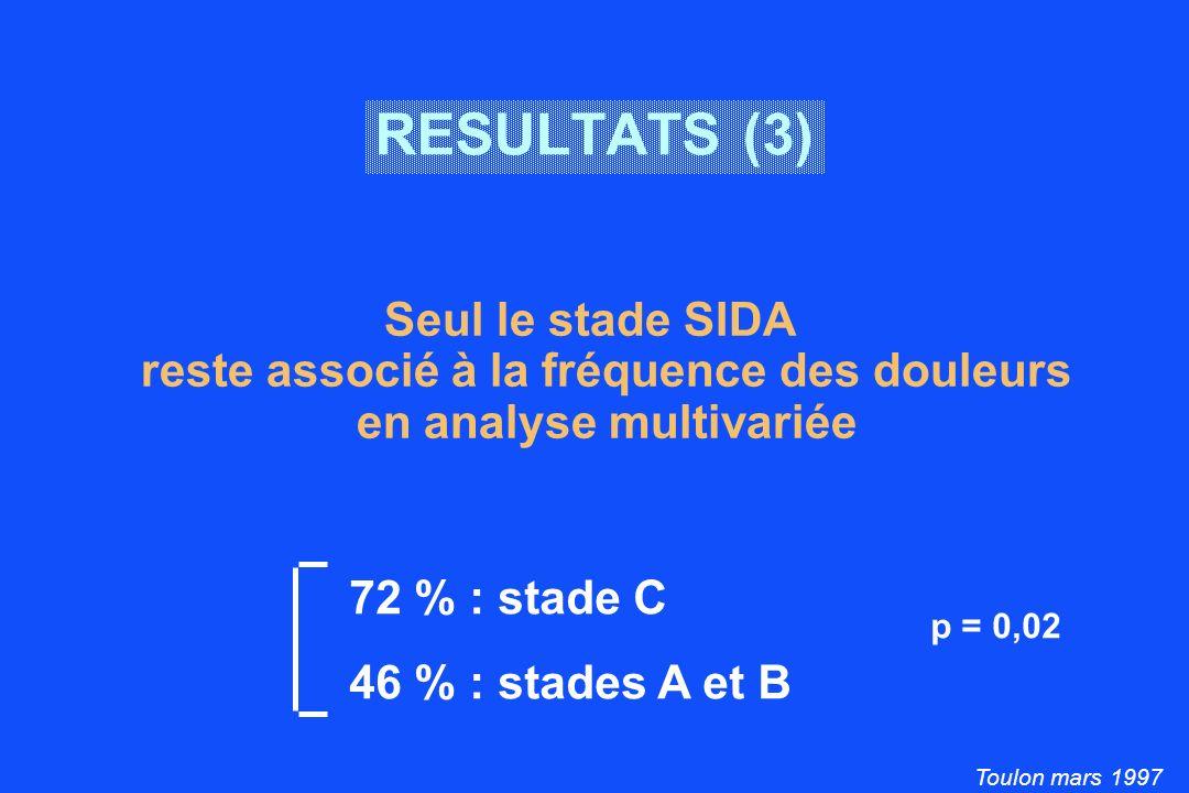 Toulon mars 1997 RESULTATS (4) Localisations les plus fréquentes Nbre patients % Douleurs membres inférieurs 4221,4 Douleurs abdominales 3718,9 Dorso-lombalgies 3015,3 Céphalées 2613,3 Variées Multiples (2 ou 3 sièges : 39 % des cas)