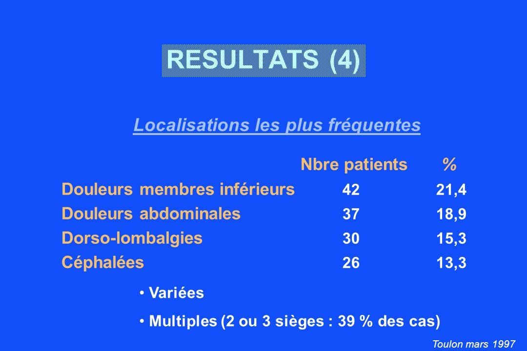 Toulon mars 1997 RESULTATS (5) Dans 80 % des cas, intensité 4 88 % des patients se disent gênés dans leur vie quotidienne Pour 56 % des sujets, douleur depuis plus de 6 mois