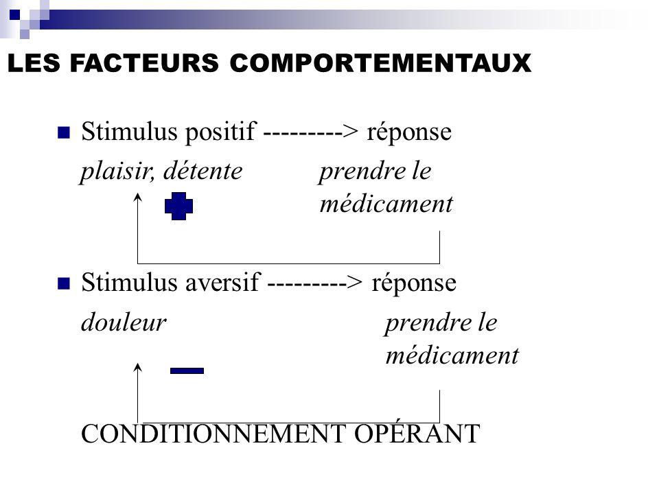 LES FACTEURS COMPORTEMENTAUX Stimulus positif ---------> réponse plaisir, détenteprendre le médicament Stimulus aversif ---------> réponse douleurpren