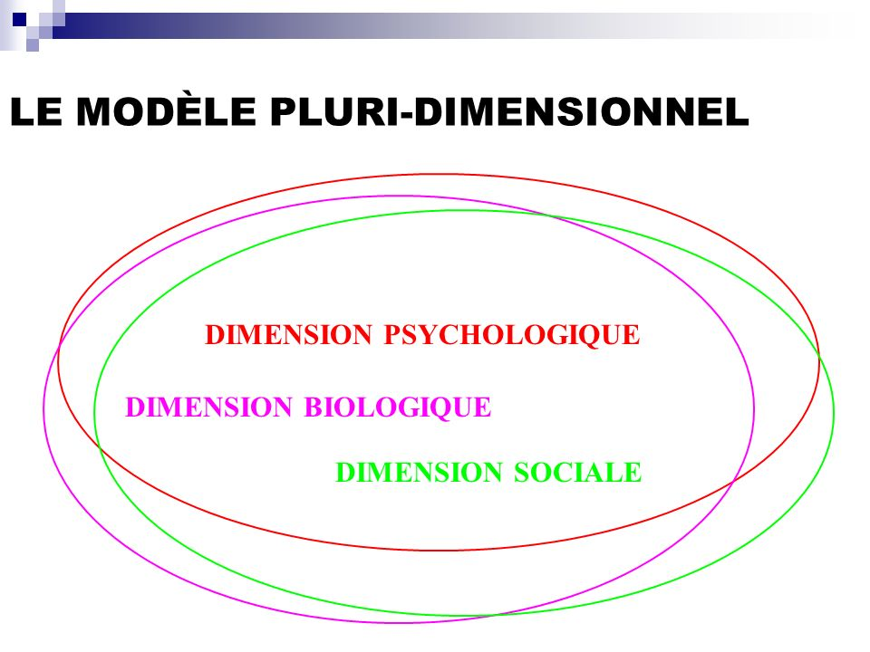 LE MODÈLE PLURI-DIMENSIONNEL DIMENSION BIOLOGIQUE DIMENSION PSYCHOLOGIQUE DIMENSION SOCIALE