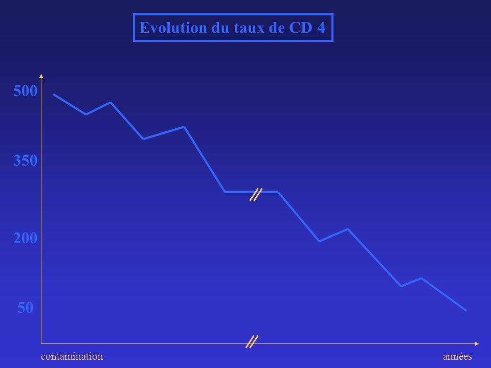 500 200 50 350 Evolution du taux de CD 4 annéescontamination