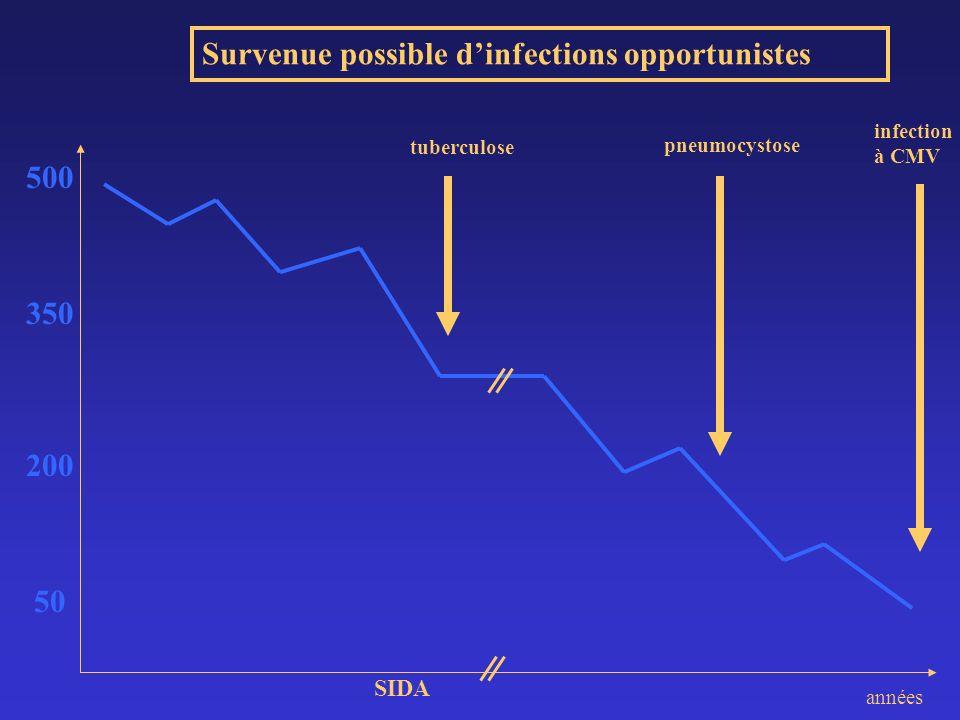 SYMPTOMES DECLARES - 2 Le nombre de symptômes rapportés diminue entre M1 et M4 Le nombre de symptômes rapportés à M1 est un facteur prédictif indépendant de NON-OBSERVANCE à M4 Cohorte APROCO, février 1999/2001