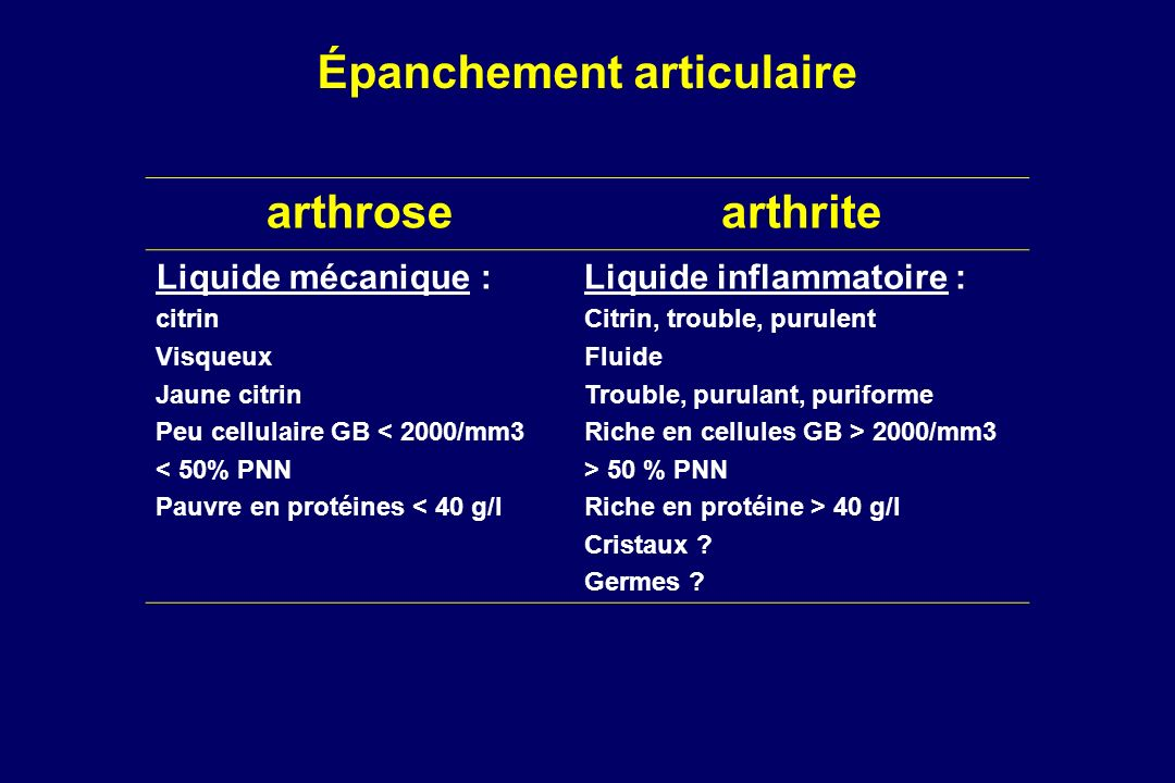 arthrosearthrite Liquide mécanique : citrin Visqueux Jaune citrin Peu cellulaire GB < 2000/mm3 < 50% PNN Pauvre en protéines < 40 g/l Liquide inflamma
