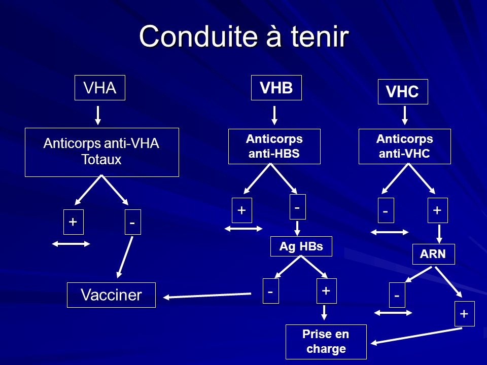 Conduite à tenir VHA Anticorps anti-VHA Totaux + - Vacciner VHB Anticorps anti-HBS + - Ag HBs - Prise en charge + VHC Anticorps anti-VHC -+ ARN - +