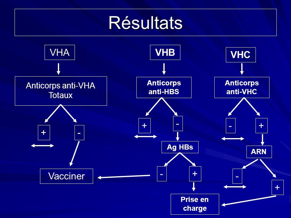 Résultats VHA Anticorps anti-VHA Totaux + - Vacciner VHB Anticorps anti-HBS + - Ag HBs - Prise en charge + VHC Anticorps anti-VHC -+ ARN - +