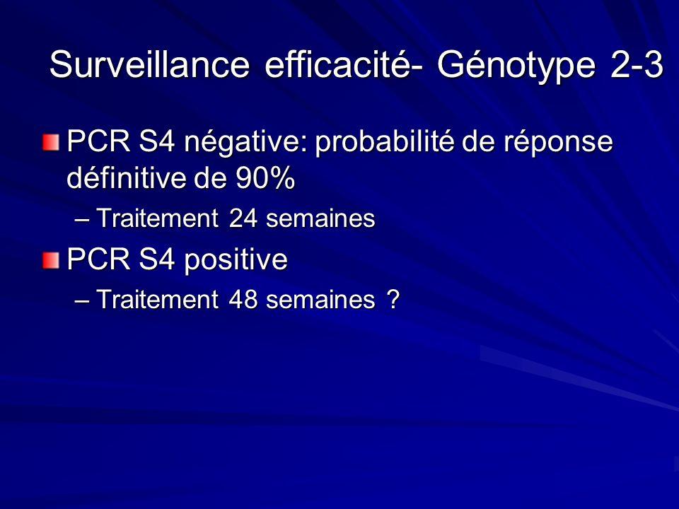 Surveillance efficacité- Génotype 2-3 PCR S4 négative: probabilité de réponse définitive de 90% –Traitement 24 semaines PCR S4 positive –Traitement 48