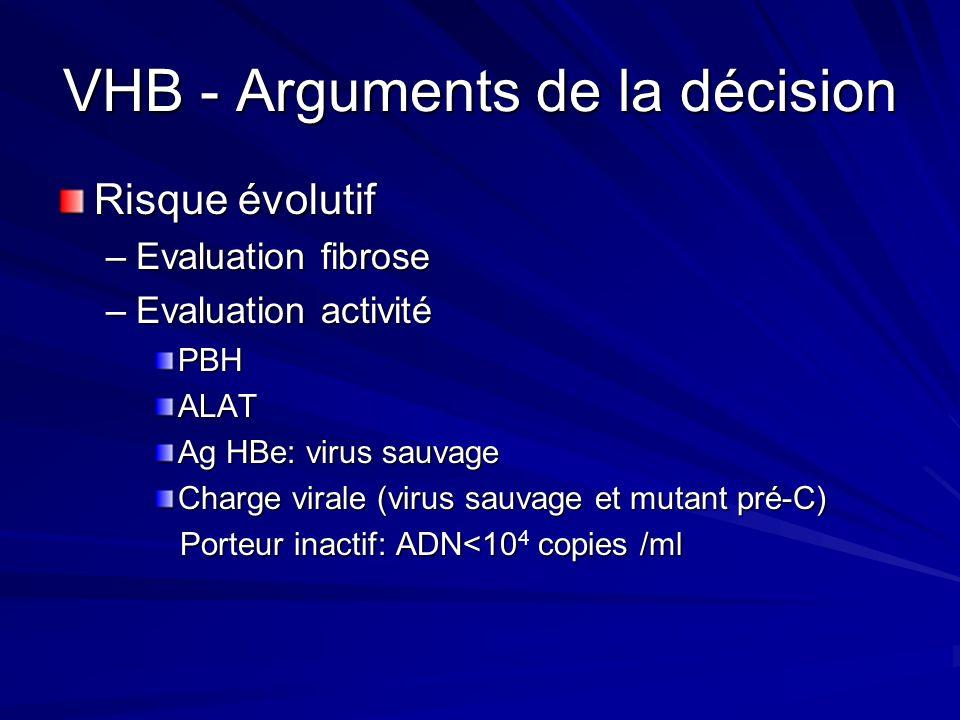 VHB - Arguments de la décision Risque évolutif –Evaluation fibrose –Evaluation activité PBHALAT Ag HBe: virus sauvage Charge virale (virus sauvage et