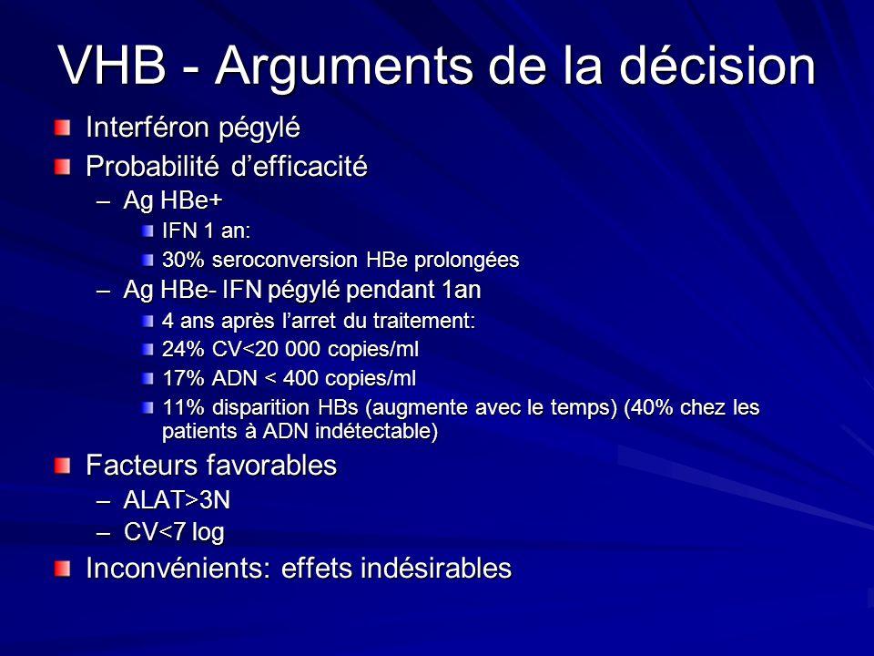 VHB - Arguments de la décision Interféron pégylé Probabilité defficacité –Ag HBe+ IFN 1 an: 30% seroconversion HBe prolongées –Ag HBe- IFN pégylé pend