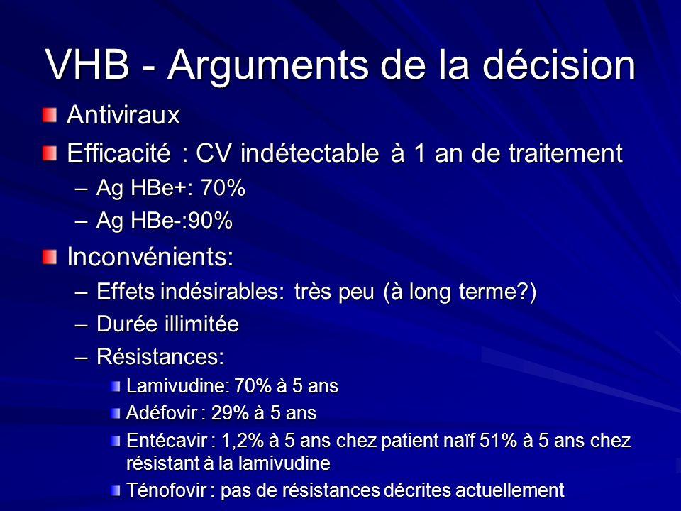 VHB - Arguments de la décision Antiviraux Efficacité : CV indétectable à 1 an de traitement –Ag HBe+: 70% –Ag HBe-:90% Inconvénients: –Effets indésira