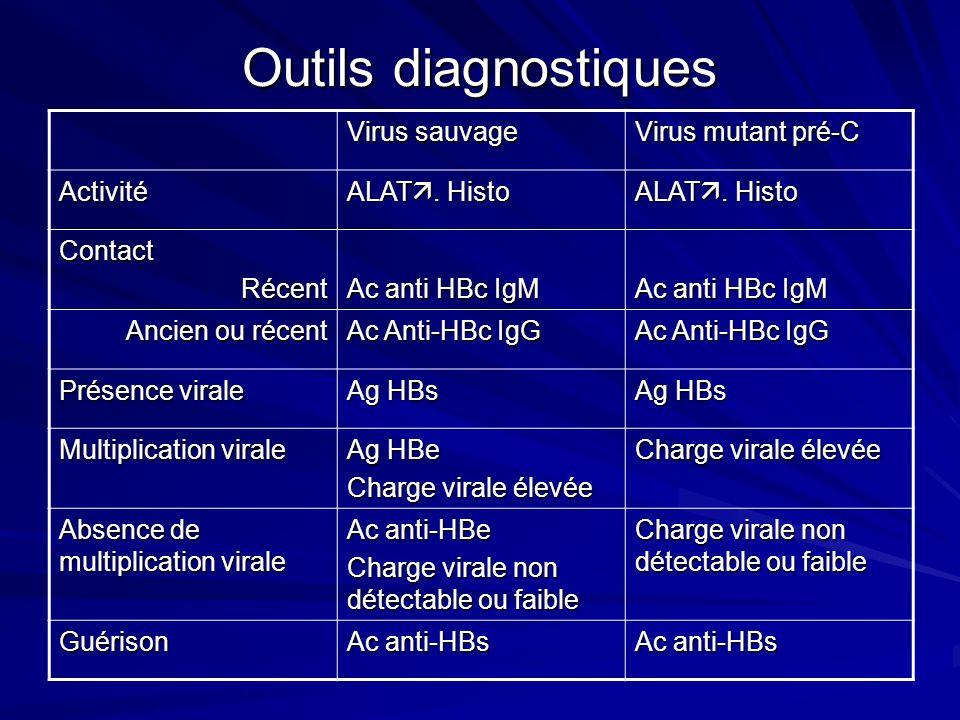 Outils diagnostiques Virus sauvage Virus mutant pré-C Activité ALAT. Histo ContactRécent Ac anti HBc IgM Ancien ou récent Ac Anti-HBc IgG Présence vir