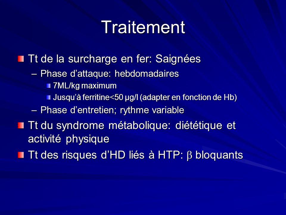 Traitement Tt de la surcharge en fer: Saignées –Phase dattaque: hebdomadaires 7ML/kg maximum Jusquà ferritine<50 µg/l (adapter en fonction de Hb) –Pha