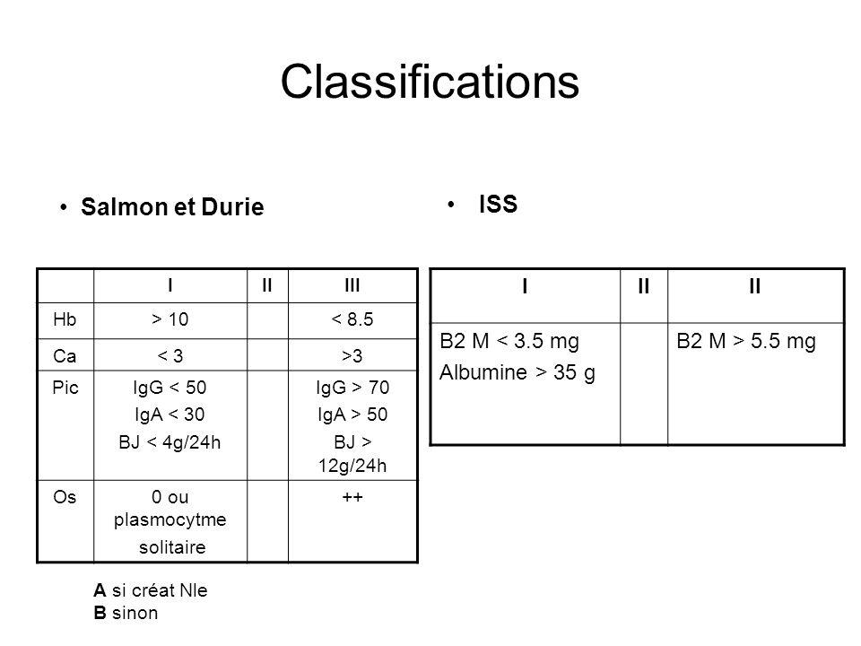 Classifications IIIIII Hb> 10< 8.5 Ca< 3>3 PicIgG < 50 IgA < 30 BJ < 4g/24h IgG > 70 IgA > 50 BJ > 12g/24h Os0 ou plasmocytme solitaire ++ ISS Salmon