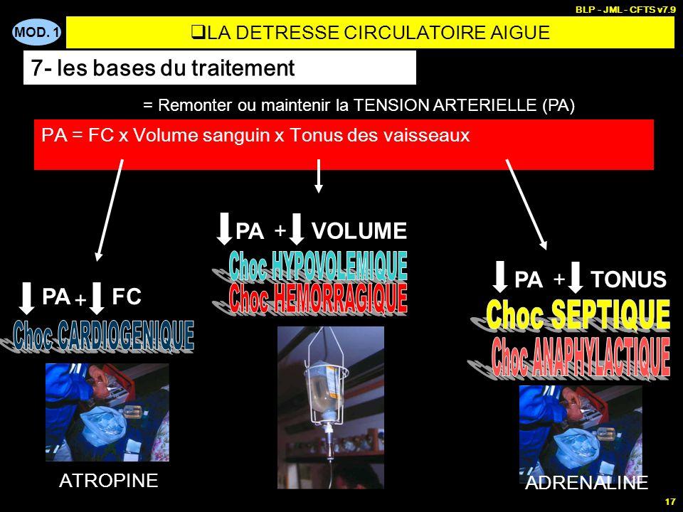 MOD. 1 BLP - JML - CFTS v7.9 17 PA = FC x Volume sanguin x Tonus des vaisseaux PA = Remonter ou maintenir la TENSION ARTERIELLE (PA) PA + + + FC VOLUM