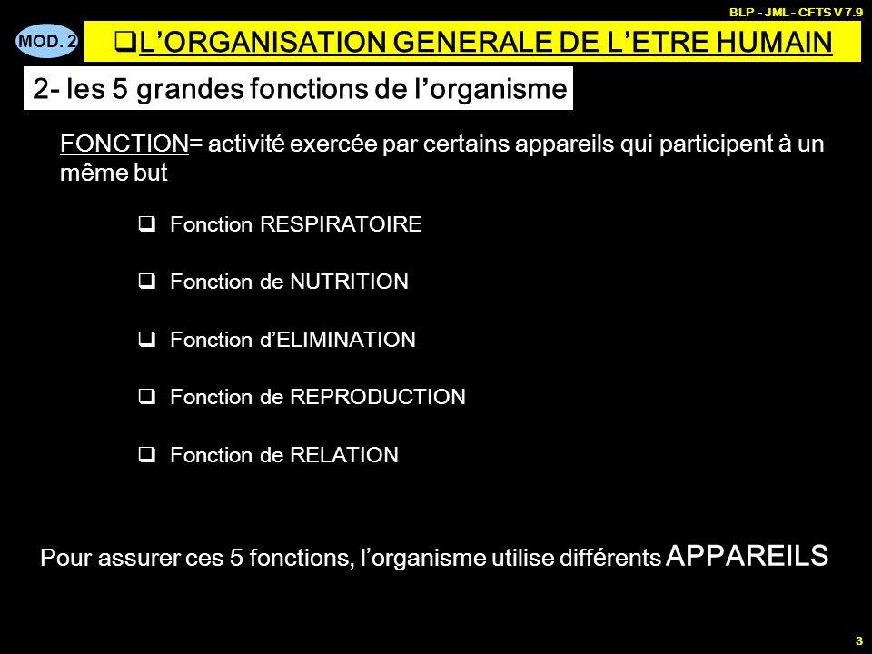 MOD. 2 BLP - JML - CFTS V 7.9 3 Fonction RESPIRATOIRE Fonction de NUTRITION Fonction dELIMINATION Fonction de REPRODUCTION Fonction de RELATION FONCTI