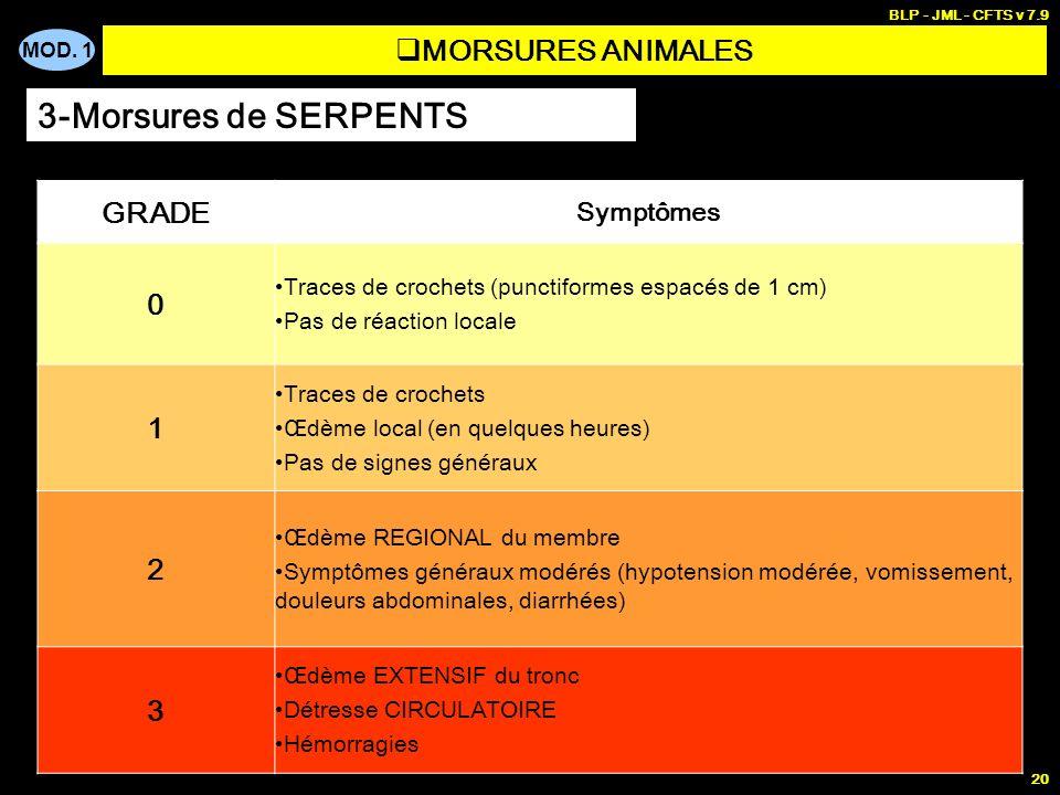 MOD. 1 BLP - JML - CFTS v 7.9 20 MORSURES ANIMALES 3-Morsures de SERPENTS GRADE Symptômes 0 Traces de crochets (punctiformes espacés de 1 cm) Pas de r