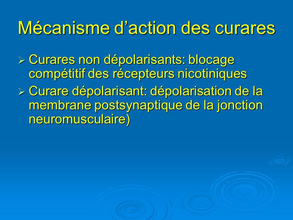 Mécanisme daction des curares Curares non dépolarisants: blocage compétitif des récepteurs nicotiniques Curares non dépolarisants: blocage compétitif