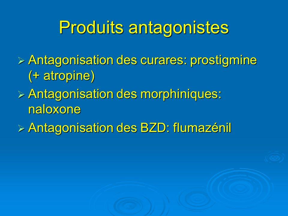 Produits antagonistes Antagonisation des curares: prostigmine (+ atropine) Antagonisation des curares: prostigmine (+ atropine) Antagonisation des mor