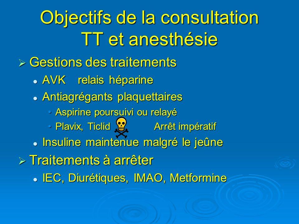 Objectifs de la consultation TT et anesthésie Gestions des traitements Gestions des traitements AVKrelais héparine AVKrelais héparine Antiagrégants pl
