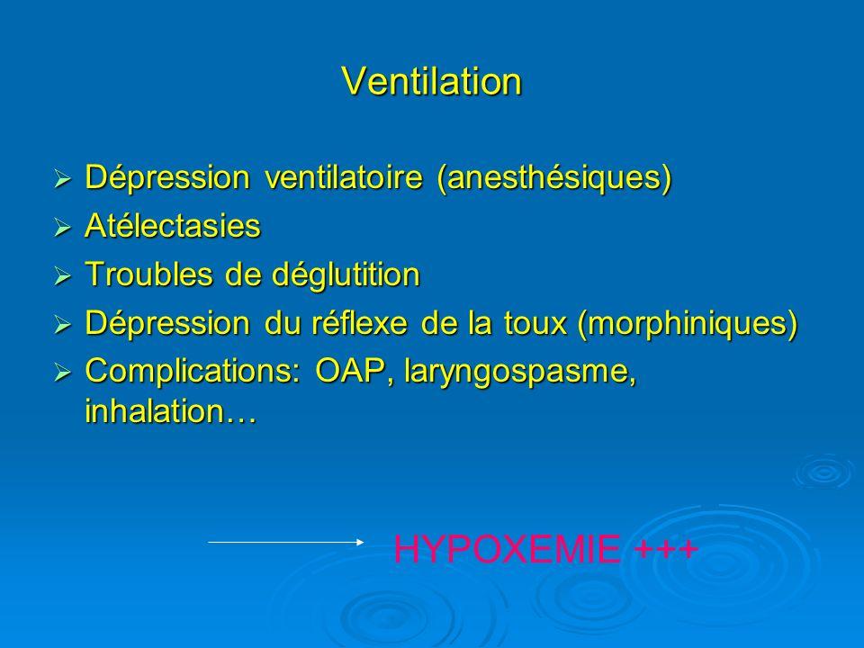 Ventilation Dépression ventilatoire (anesthésiques) Dépression ventilatoire (anesthésiques) Atélectasies Atélectasies Troubles de déglutition Troubles