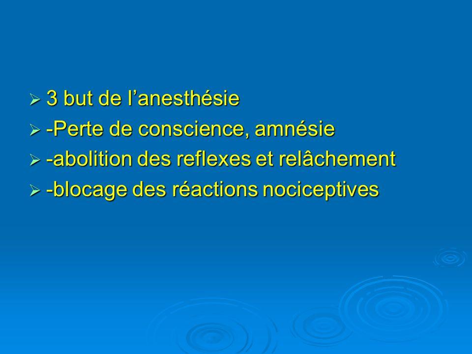 3 but de lanesthésie 3 but de lanesthésie -Perte de conscience, amnésie -Perte de conscience, amnésie -abolition des reflexes et relâchement -abolitio