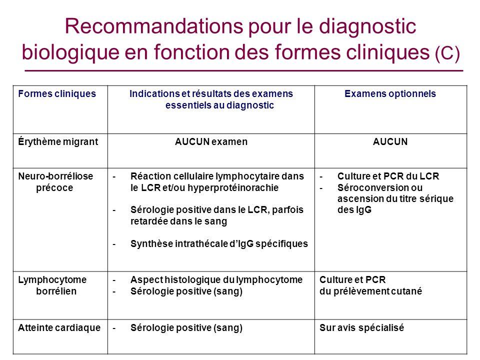Recommandations pour le diagnostic biologique en fonction des formes cliniques (C) Formes cliniquesIndications et résultats des examens essentiels au