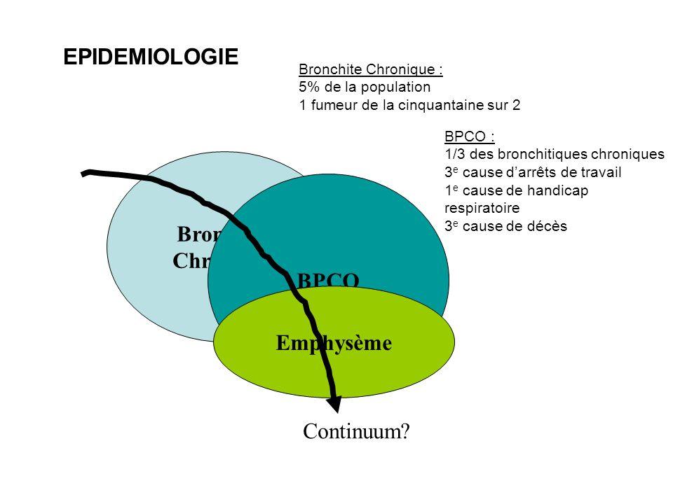 PHYSIOPATHOLOGIE Il existe une agression par des aérocontaminants, à laquelle répond lhôte Au niveau cellulaire Inflammation des voies aériennes (lymphocytes T CD8+, PNN, macrophages), saccentue avec la maladie, dabord située au niveau des voies aériennes distales Déséquilibre oxydants-antioxydants, du fait des nombreux radicaux libres de la fumée de tabac Déséquilibre protéases-antiprotéases, les premières étant activées par la fumée de tabac