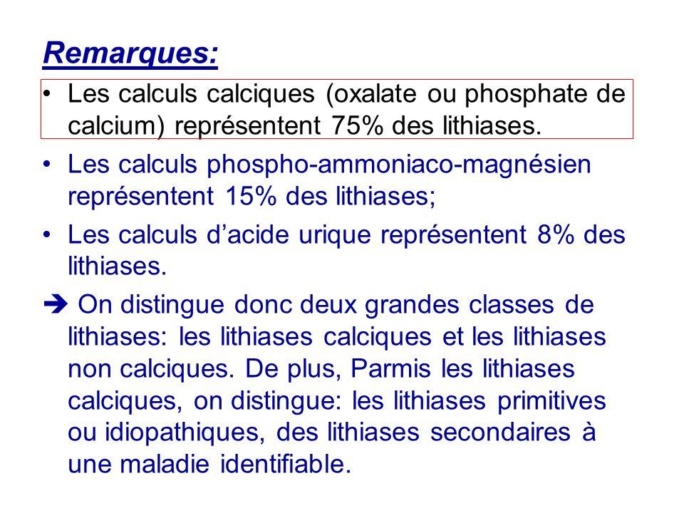 Remarques: Les calculs calciques (oxalate ou phosphate de calcium) représentent 75% des lithiases. Les calculs phospho-ammoniaco-magnésien représenten