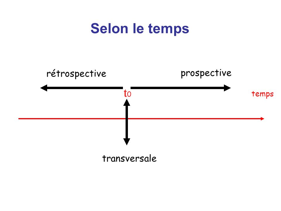 Selon le temps transversale prospective rétrospective temps t0t0