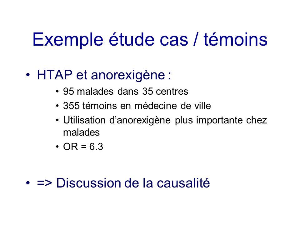 Exemple étude cas / témoins HTAP et anorexigène : 95 malades dans 35 centres 355 témoins en médecine de ville Utilisation danorexigène plus importante