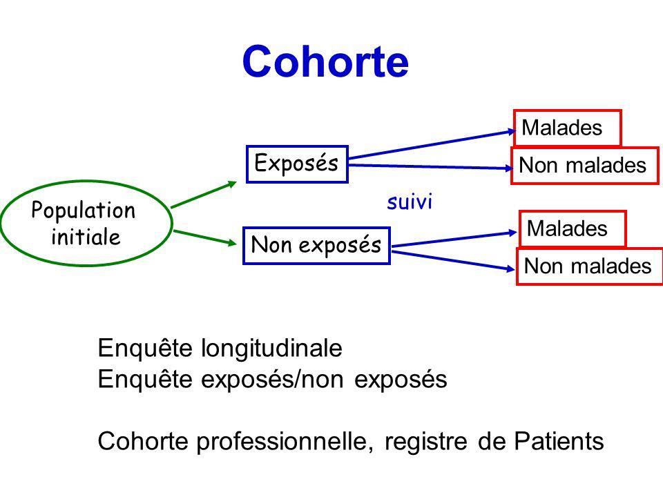 Cohorte Population initiale Exposés Non exposés suivi Malades Non malades Malades Non malades Enquête longitudinale Enquête exposés/non exposés Cohort