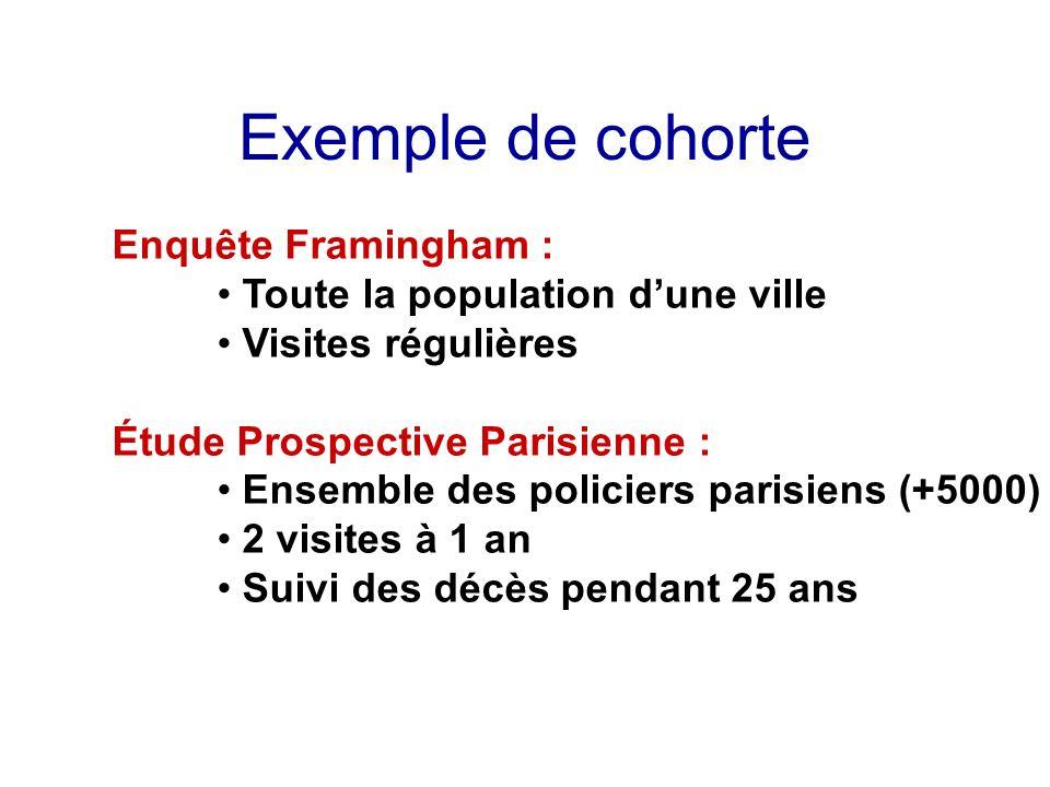 Exemple de cohorte Enquête Framingham : Toute la population dune ville Visites régulières Étude Prospective Parisienne : Ensemble des policiers parisi